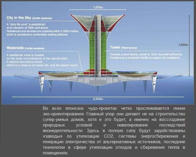 Неймовірний проект міста майбутнього на воді (6 фото)